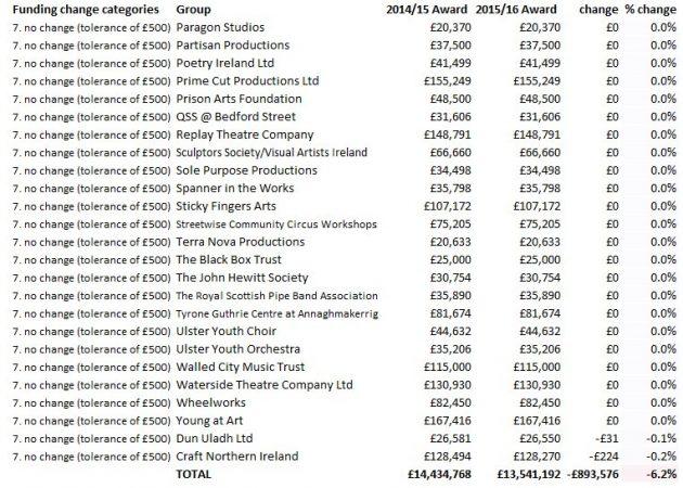 07c ACNI funding unchanged