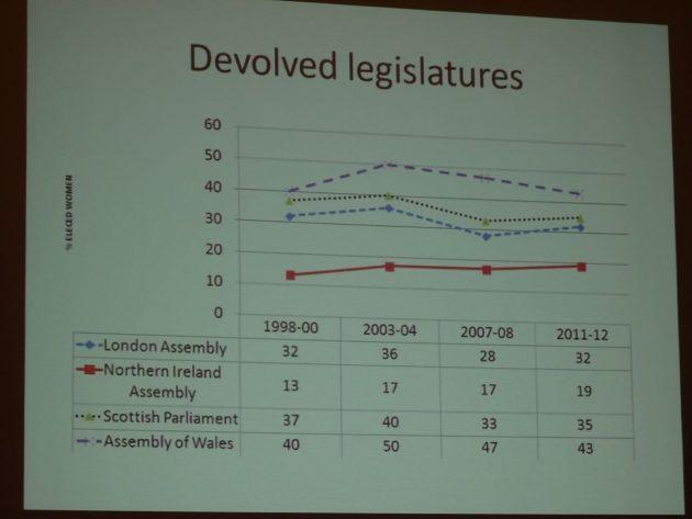 Yvonne Galligan Gender Quotas in Politics 22