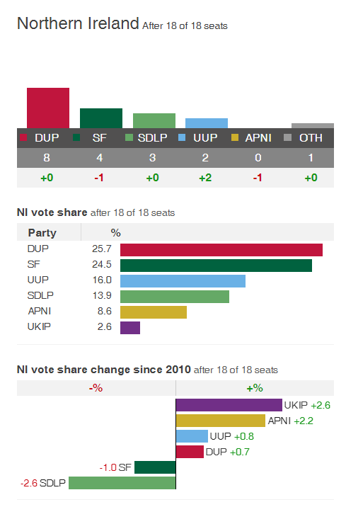 BBC chart of the election results in the north-east of Ireland, via Brian O'Neill on Slugger O'Toole