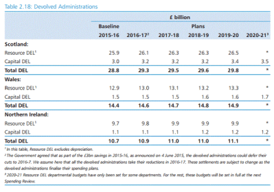 CSR cuts over 5 years