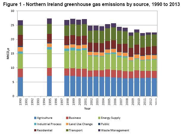 Emissions NI
