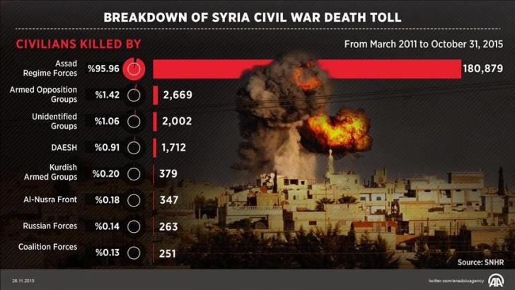 syria war death toll