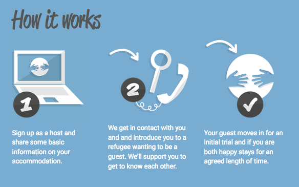 Refugees Welcome How It Works graphic