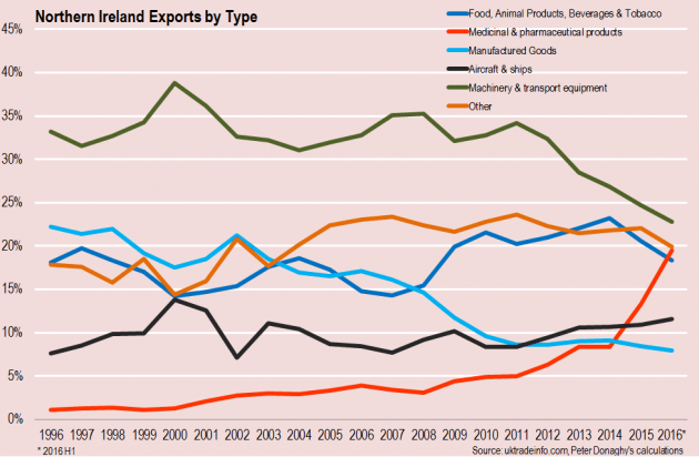 ni-exports-by-type
