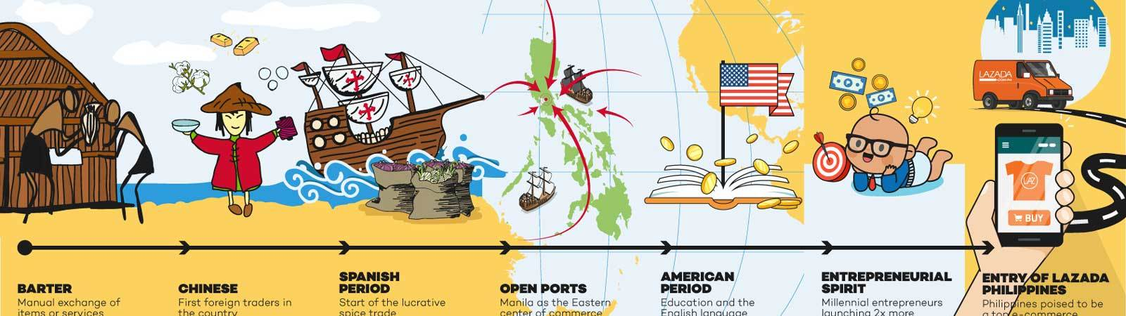 The History of Philippine Trade