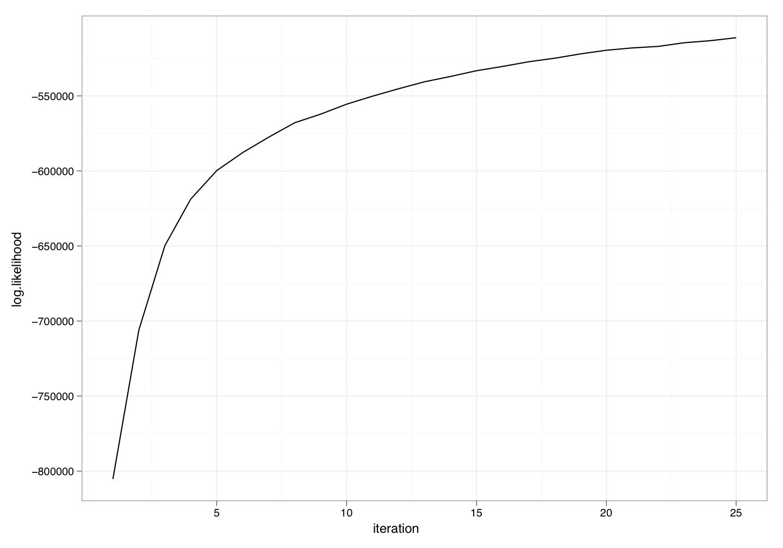 log likelihood as a function of iteration