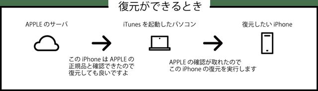 iPhone/ iPad / iPod Touch がiTunesで復元できない時の15の解決方法