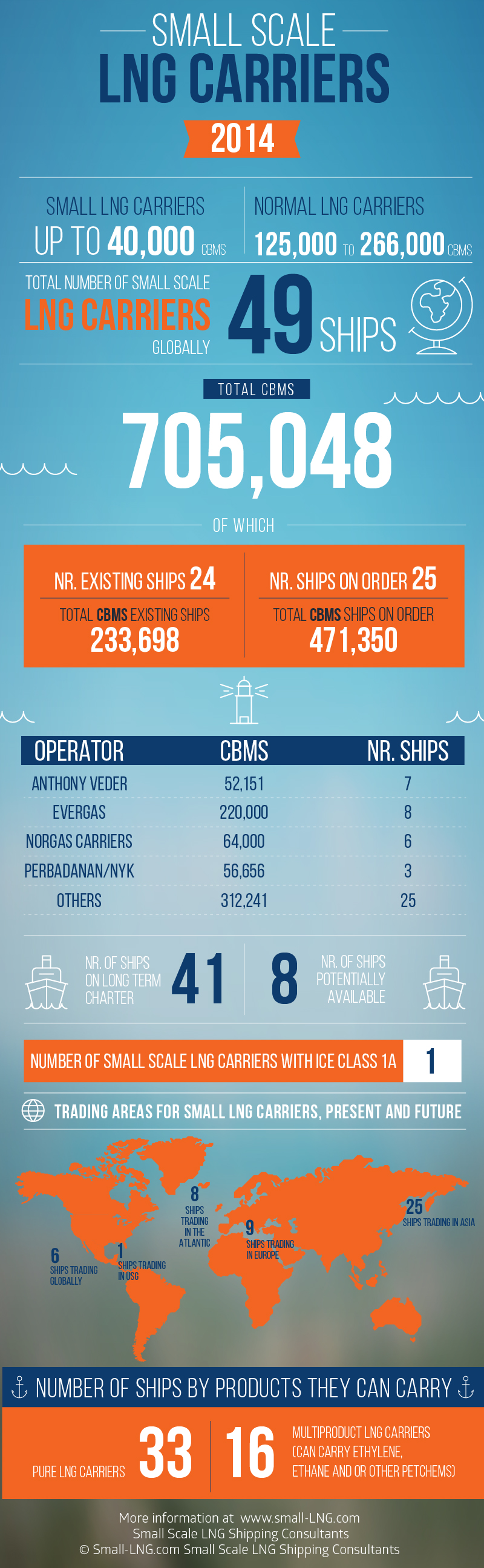 Infographic: Small Scale LNG Carriers 2014