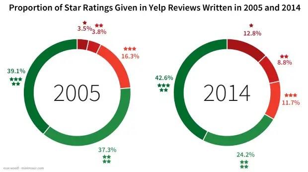 Yelp-2005-2014