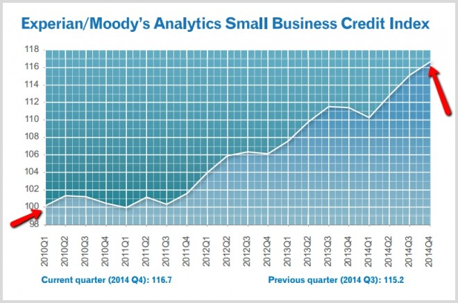 experian-small-business-credit-conditions