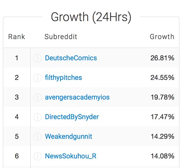 Redditlist