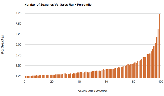 Number of Searches Vs. Sales Rank Percentile