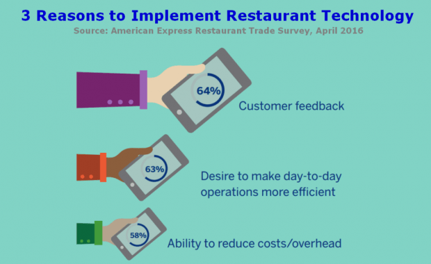 restaurant-technology-american-express-survey