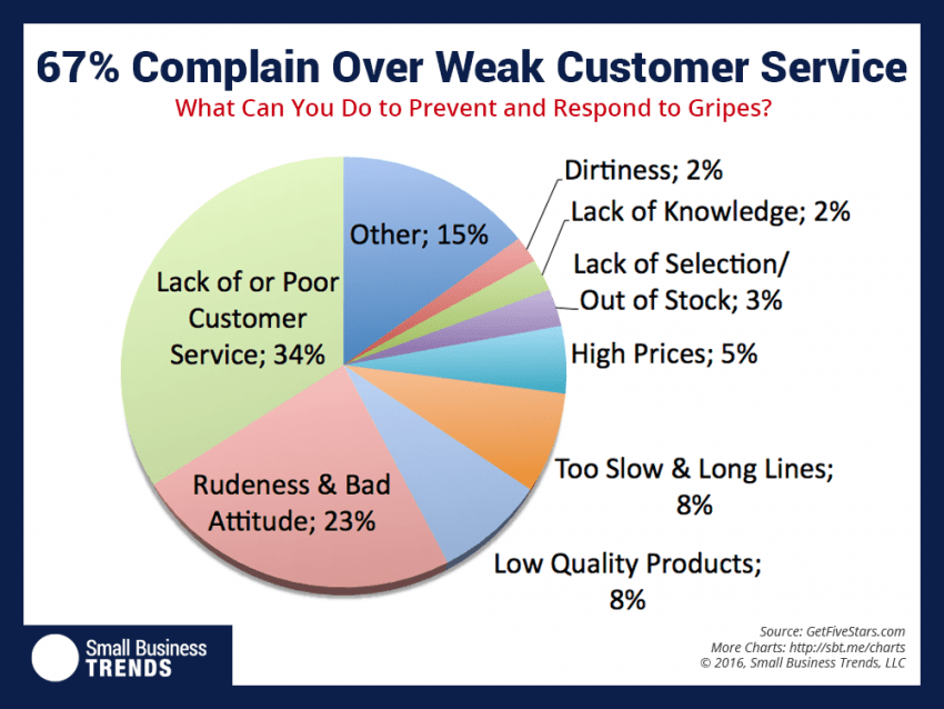 67 Percent of All Customer Complaints Caused by Bad Service