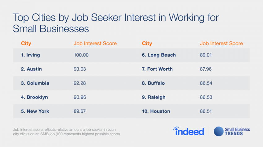 Where Do the Most People want to Work for a Small Business? Small Business Jobs Shine Deep in the Heart of Texas