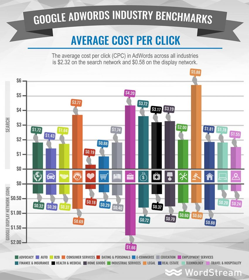 AdWords PPC Tips for Healthcare - Adwords Cost per Click Industry Benchmarks