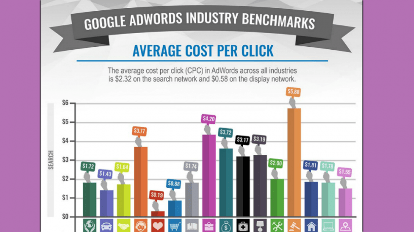 AdWords PPC Tips for Healthcare Companies
