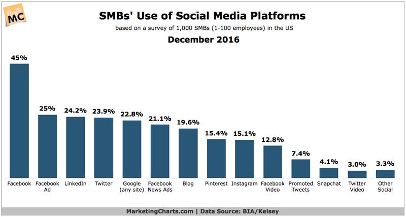 SOCIAL MEDIA MARKETING STATISTICS - SMBs' Use of Social Media Platforms, December 2016