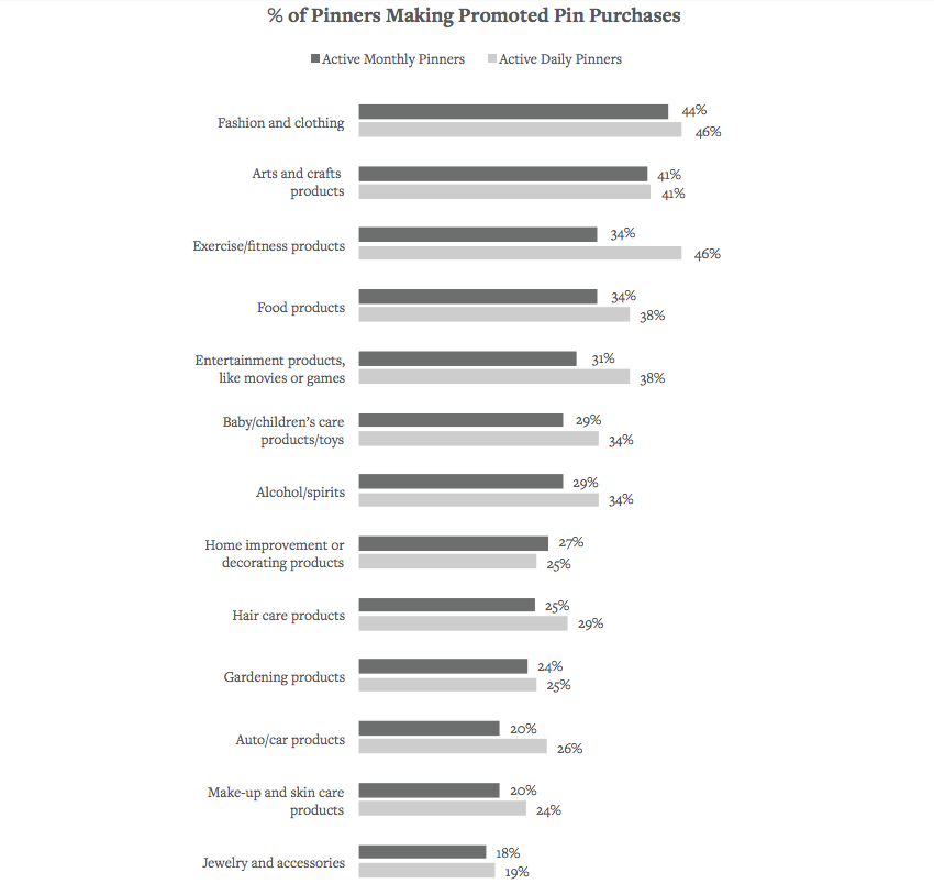 SOCIAL MEDIA MARKETING STATISTICS - Promoted Pins Purchases by Category