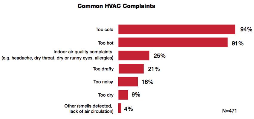 Thermostat Wars: Common HVAC Complaints