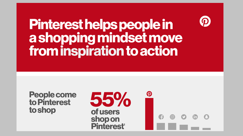 Pinterest Conversion Rate Statistics