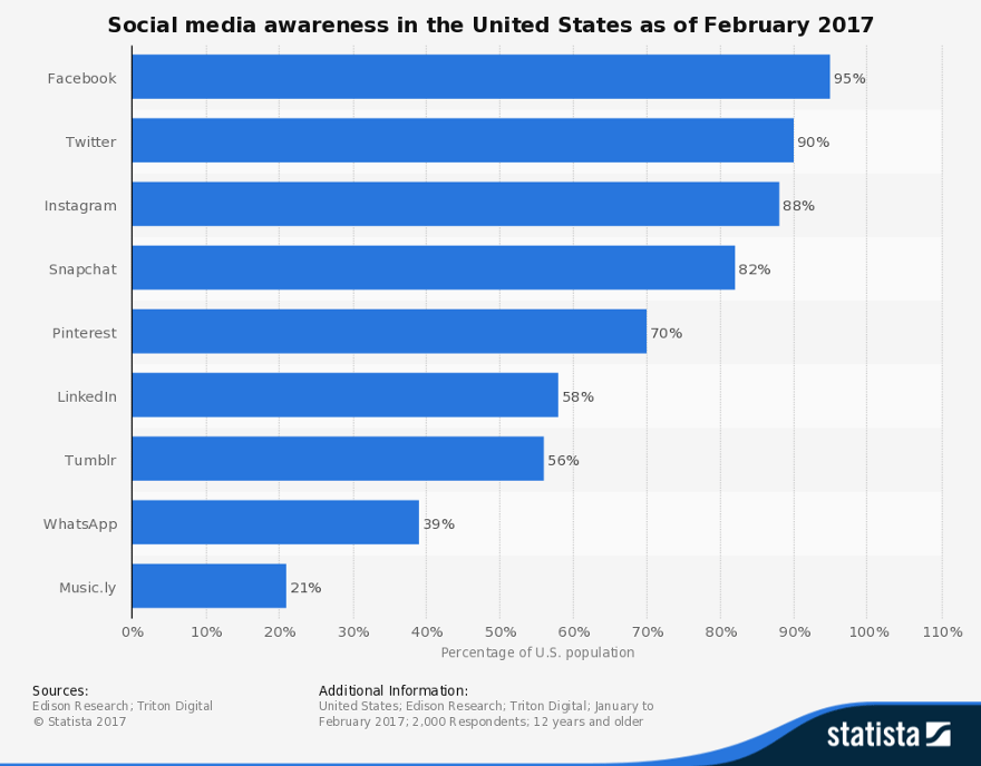 How to Win at Social Media Without Letting It Destroy Your Brand - Statista Social Media Awareness in the U.S. 2017