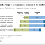 65% of Your Customers Expect More Automation in Businesses of the Future