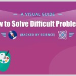 The Secret Behind Solving Your Small Business Problems – with Science (INFOGRAPHIC)