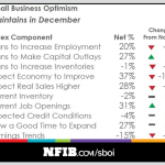 Small Business Confidence Was Higher Than Ever in 2017