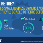 39% of Small Business Owners Today Not Confident They Can Retire