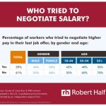 Just 39% of Employees Want to Negotiate Their Salary