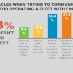 New Survey Highlights Communication Problems Costing Your Transportation Business Money