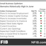 Halfway Through 2018 Small Business Optimism Remains at Record Levels, NFIB Reports