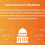 Big Banks Bullish on Lending to Small Businesses, Biz2Credit Reports