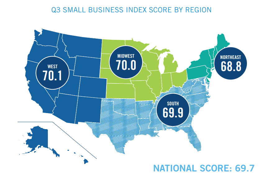 MetLife and U.S. Chamber of Commerce: Q3 2018 Small Business Index