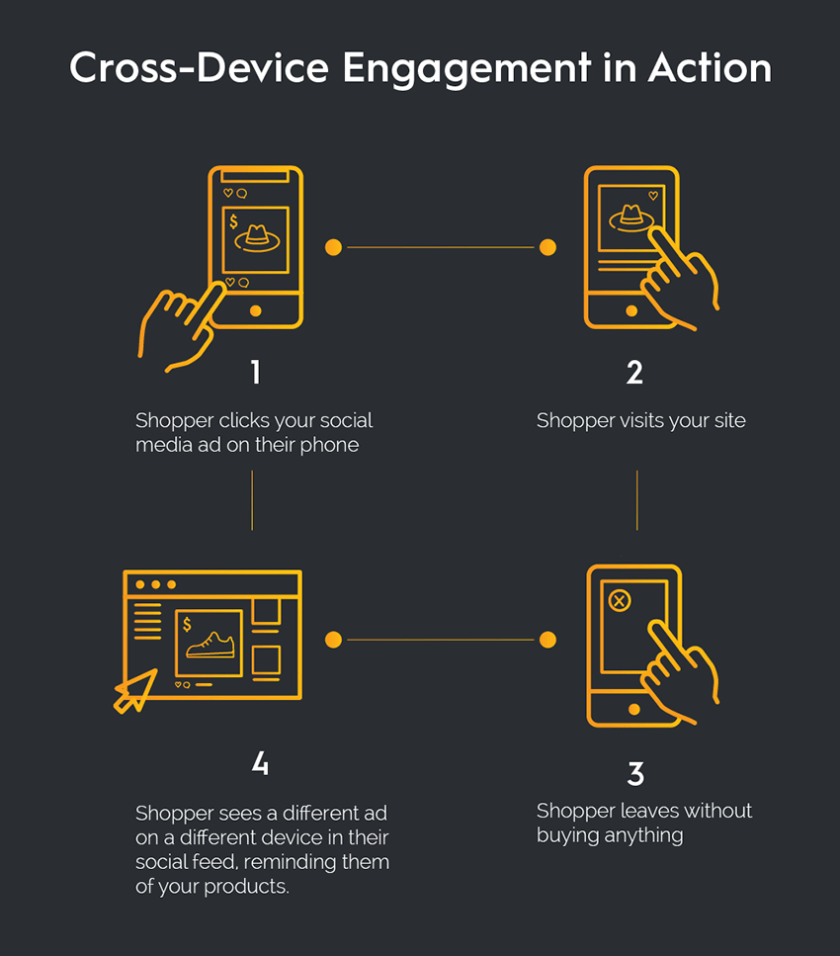 Social Media for Small Businesses: Why Cross-Channel Engagement is Vital