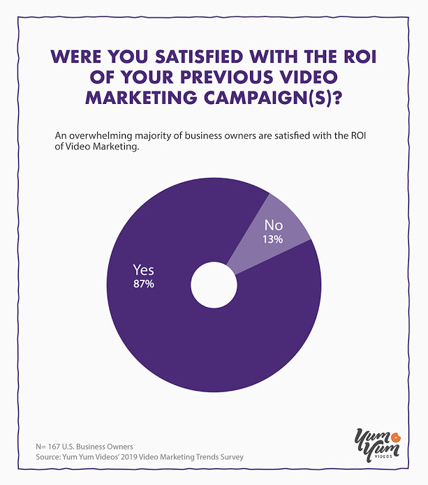 Video Marketing ROI Statistics
