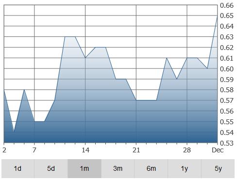 callinex-graph