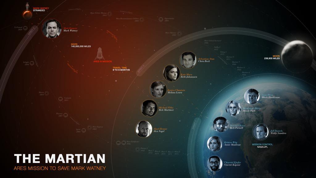 seul sur mars - THE MARTIAN : Matt Damon seul sur Mars par Ridley Scott