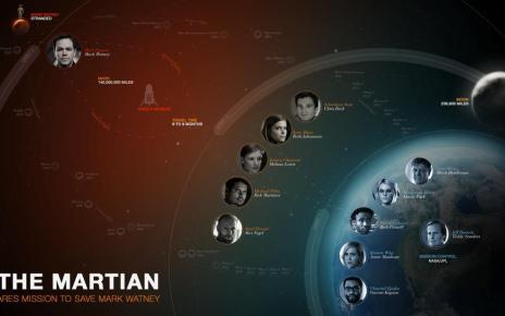 ridley scott - THE MARTIAN : Matt Damon seul sur Mars par Ridley Scott CG7D34PVIAAx b1