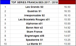 bilan collectif - Bilan Collectif de la Saison 2018/2019 : quelle est la meilleure série de la saison? top series francaises 2018