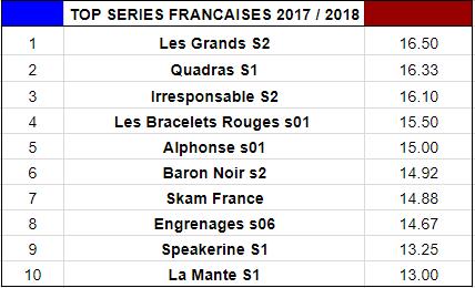 bilan collectif - Bilan Collectif de la Saison Séries 2017/2018 : quelle est la meilleure série de l'année? top series francaises 2018