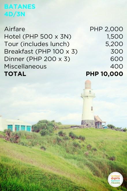 4D3N Batanes Budget