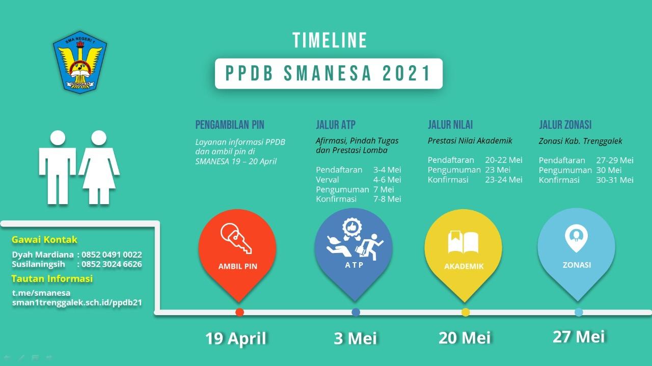 PPDB SMANESA 2021