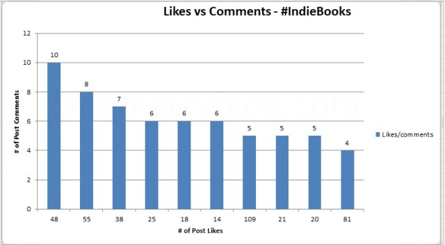 #IndieBooks Likes vs Comments | SmarketryBlog.com