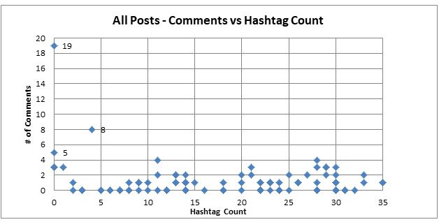 All Posts collected, comments vs hashtags - SmarkeryBlog.com - Hashtag analysis