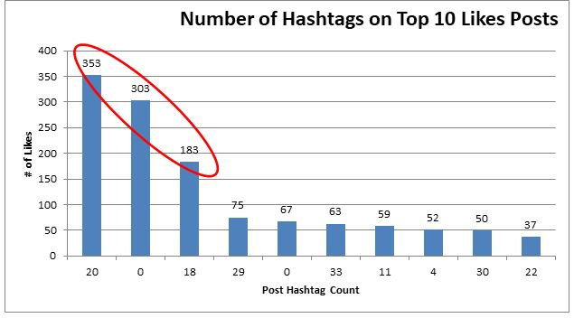 Number of hashtags on top 10 Likes - SmarketryBlog.com
