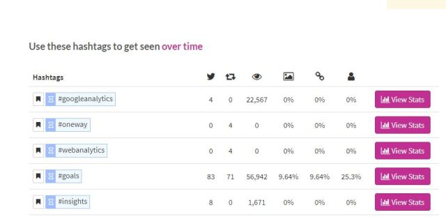 RiteTag shows you how the hashtags behave on the social network over time - SmarketryBlog.com