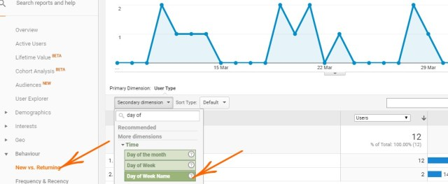 See which days are most engaging for your site - SmarketryBlog.com