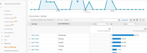 Find out what days are have the most engagement in Google Analytics - SmarketryBlog.com